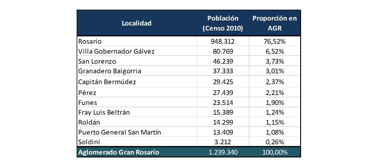 Censo2010-AGR