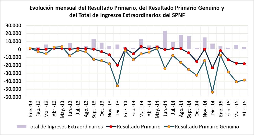Evolución mensual del Resultado Primario, del Resultado Primario Genuino y del Total de Ingresos Extraordinarios del SPNF