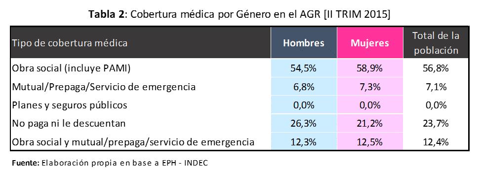 Cobertura Medica por Genero en el AGR