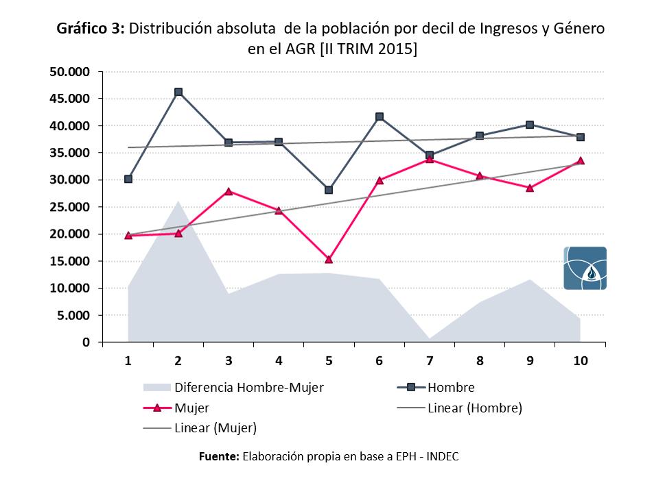 Distribucion Absoluta por decil de Ingreso