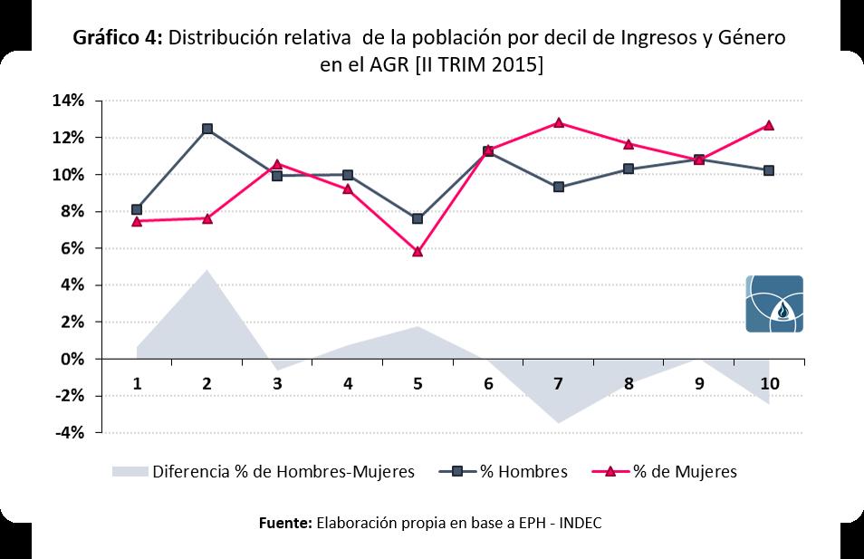 Distribucion Relativa por Decil de Ingreso