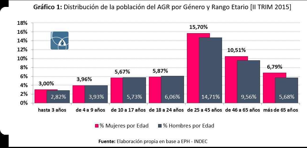 Distribucion de la poblacion en el AGR