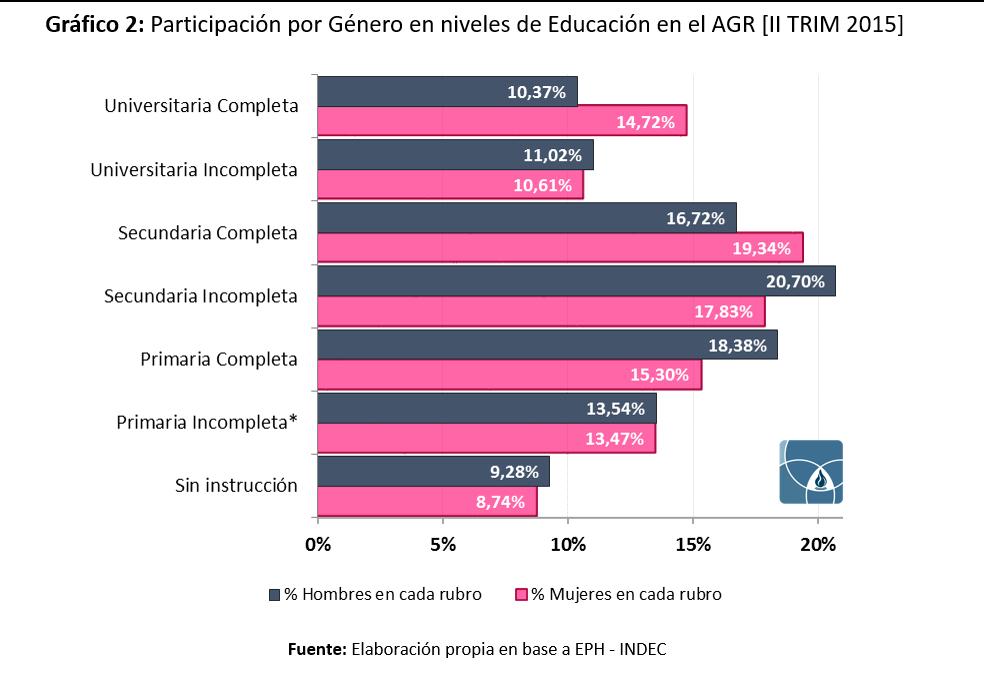 Educacion y Genero en el AGR 2015