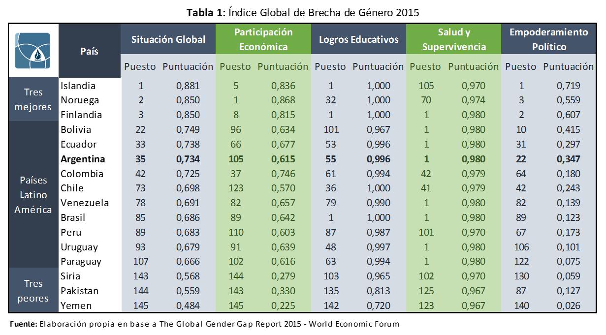 Indice Global de Brecha de Genero 2015