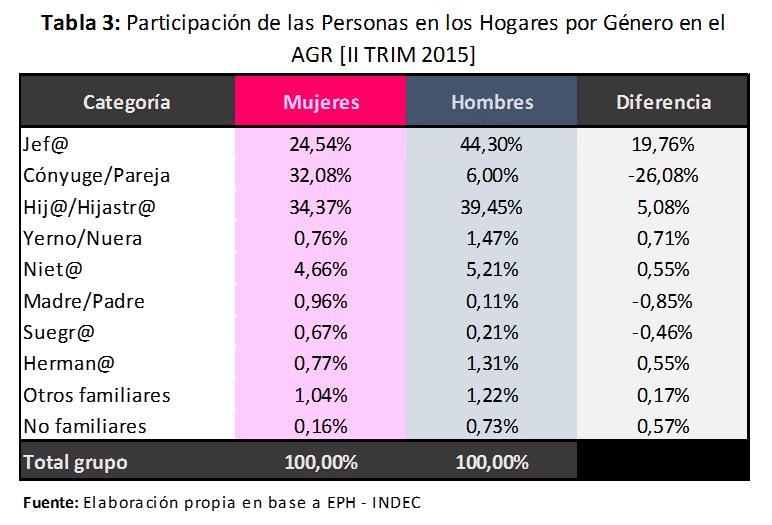 Participacion de las personas en los hogares AGR 2015