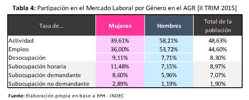 Participacion en el Mercado Laboral AGR 2015