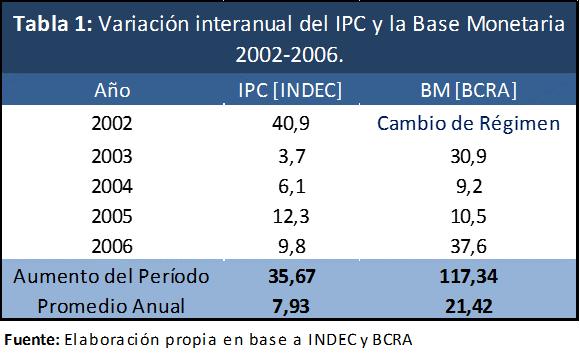 Tabla 1 - Var Interanual IPC y BM 2003 a 2007