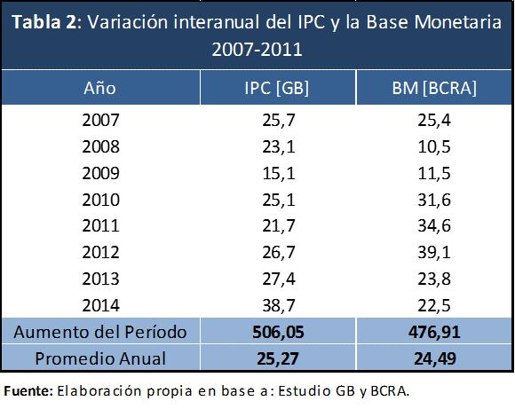 Tabla 2 - Var Interanual IPC y BM 20082015