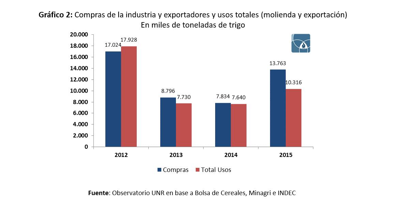Trigo - Compra y usos 2012 a 2015