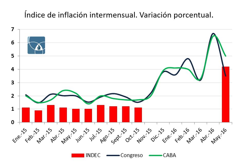 [CT] 003 - Indice de inflación intermensual