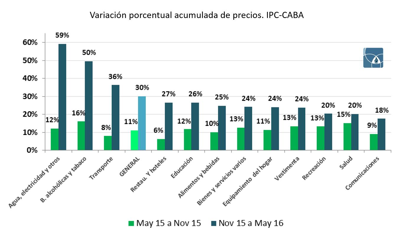 [CT] 004 - Variación porcentual acumulada de precios. IPC-CABA