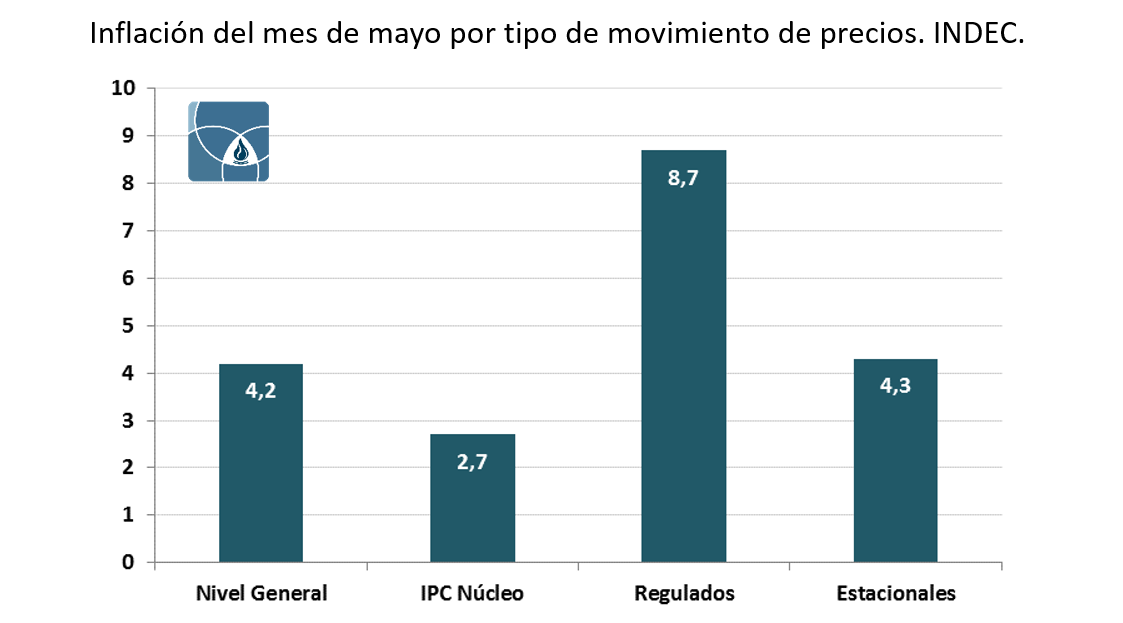 [CT] 006 - Inflación del mes de mayo por tipo de movimiento de precios. INDEC