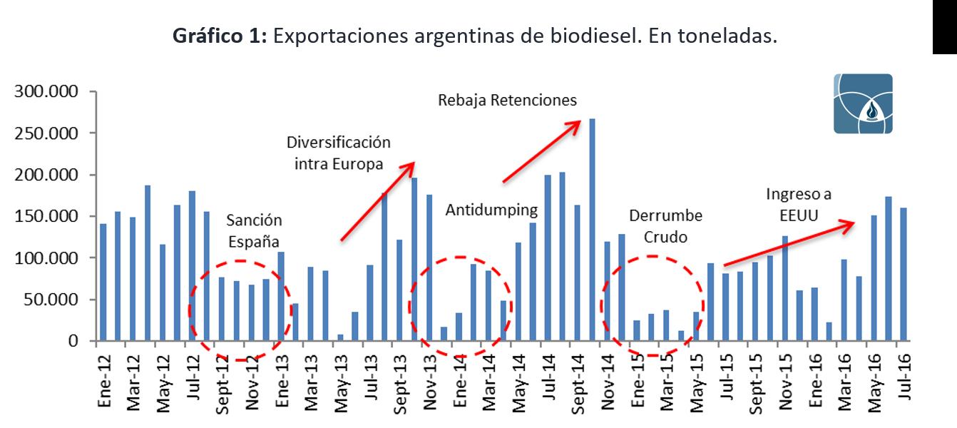 01-exportaciones-biodiesel