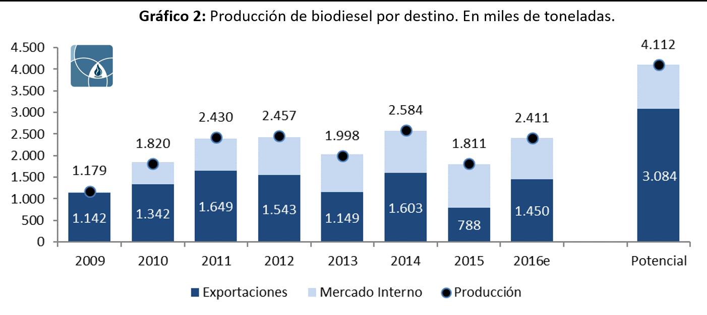 02-produccion-de-biodiesel-por-destino